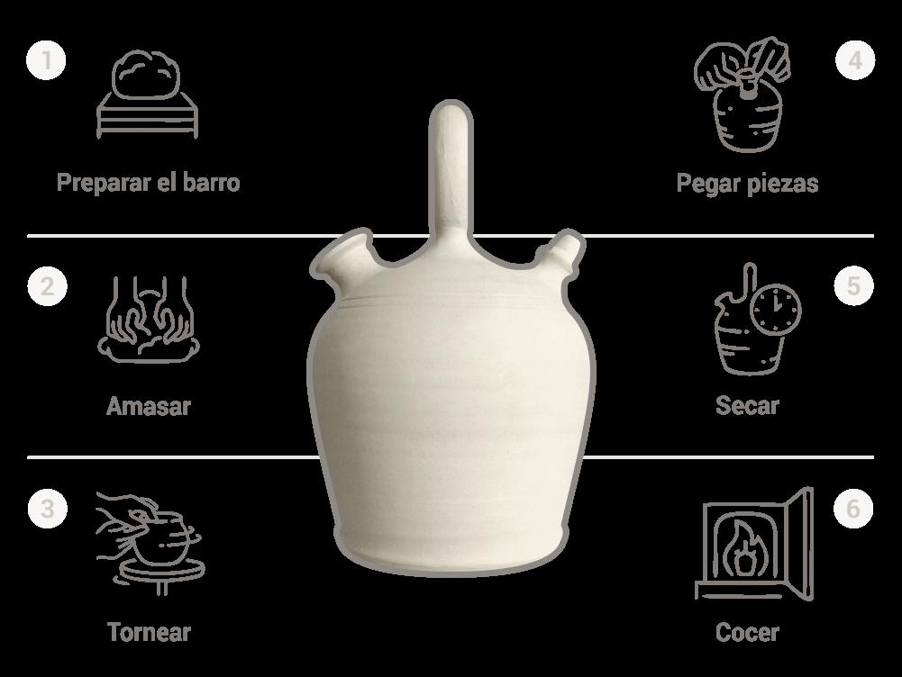fabricación del botijo