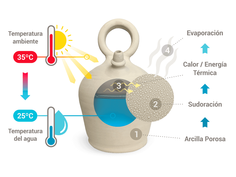 Efecto enfriamiento botijo